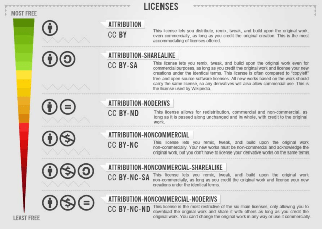 Creative Commons infographic that explains the licences
