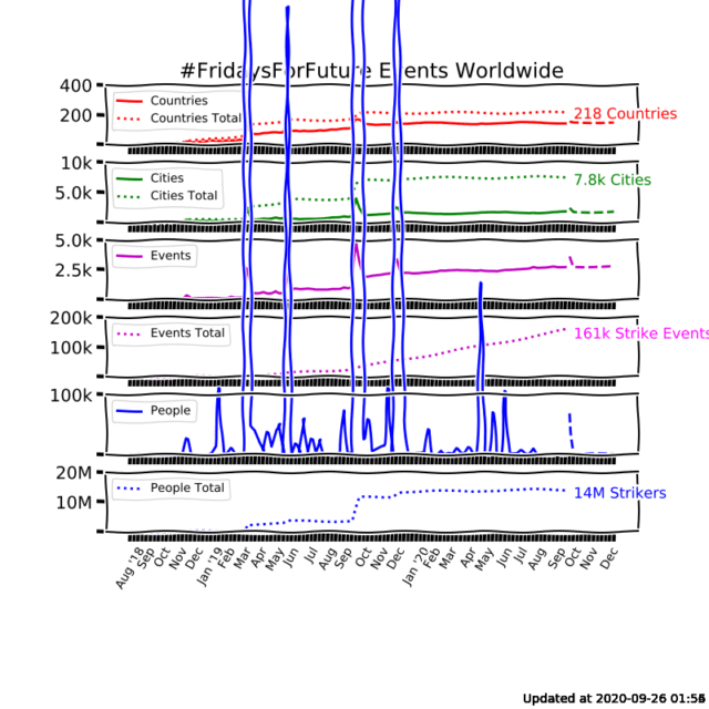 Statistical graph on FFF events worldwide